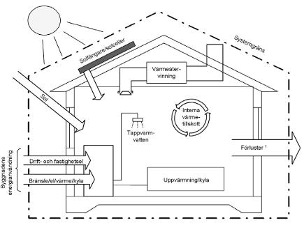 Energiberäkning översikt